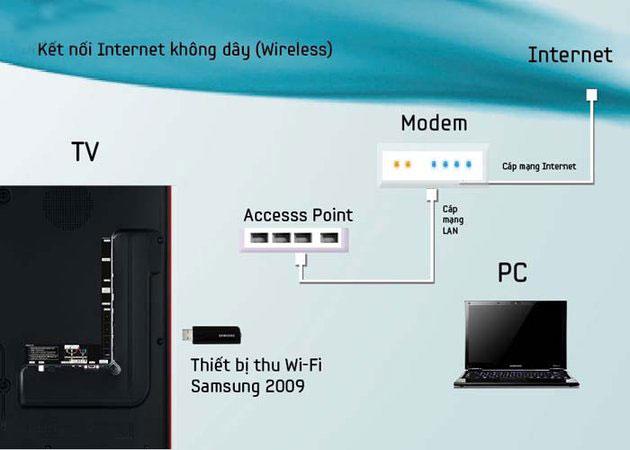 Tivi HD Samsung 49 inch Samsung có thể kết nối internet được không?